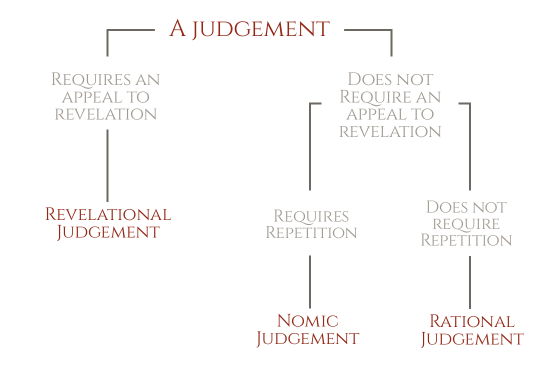Standards of judement