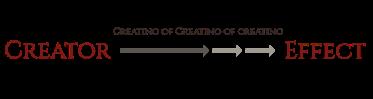 Creating of Creating of Creating