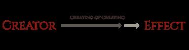 Creating of Creating