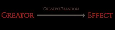 Creative Relation 1